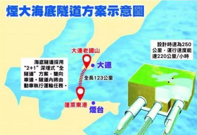 因此,烟大海底隧道建设对于疏通南北交通,振兴东北老工业基地,促进
